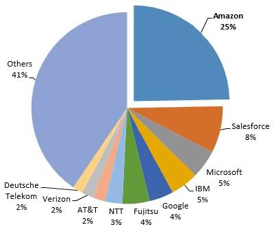 Image of cloud-computing market shares by revenue