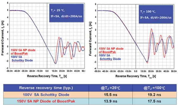 Image of comparison of diode reverse recovery time