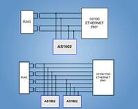 Image of Akros Silicon's AS1602, Dual-Channel ACTIVE EMI and ESD Suppressor for Ethernet Applications