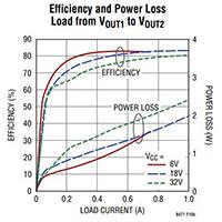 Image of Linear Technology's LT8471 Efficiency Graph