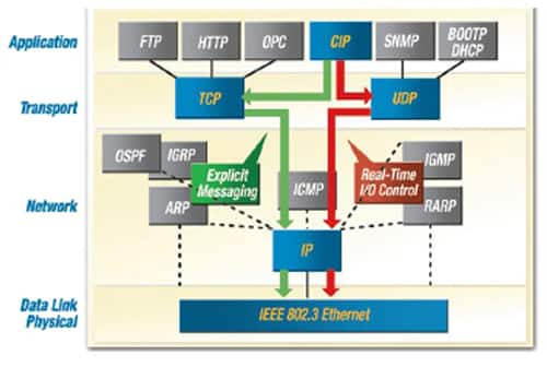 Implementing Industrial Ethernet with 32-bit MCUs | DigiKey