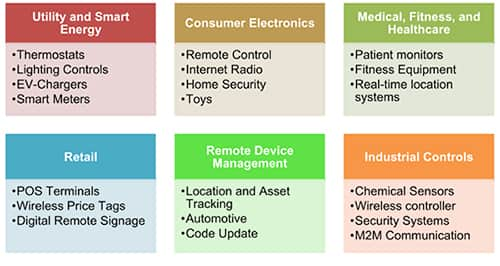 Advantages of Wi-Fi Modules in IoT | DigiKey