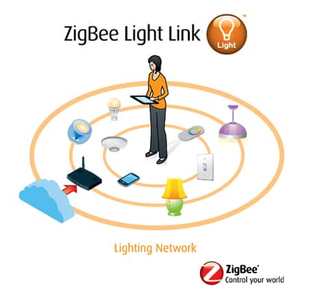 Image Of Zigbee Alliance Light Link Wireless Protocol