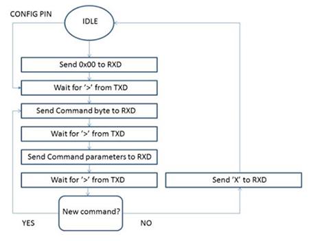 Radiocrafts的RC1692HP-SIG模块的配置模式流程图