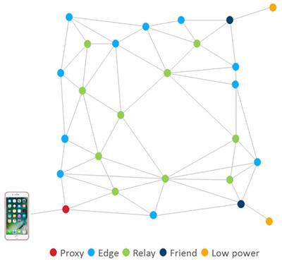 Bluetooth 5 Mesh Networking | DigiKey
