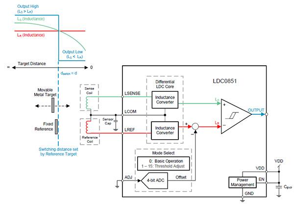 德州仪器LDC0851电感式接近传感器示意图