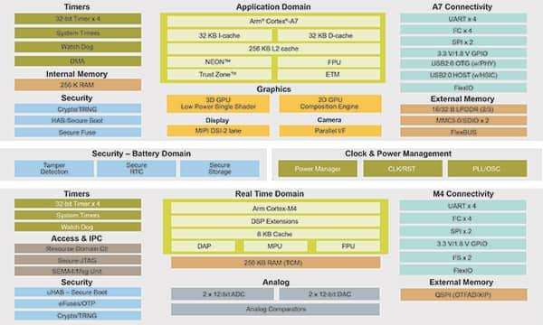 Diagram of NXP i.MX 7ULP applications processor family (click to enlarge)