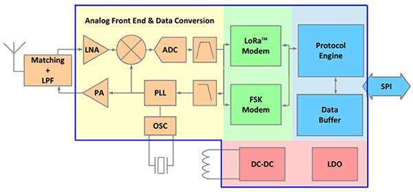 LoRa FOTA with Minimal Power Consumption   DigiKey