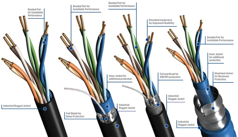 Selecting a Suitable Industrial Cable | DigiKey on armored cable plugs, heat cable wiring, armored flexible conduit, armored clad cable, telephone cable wiring, armored control cable, armored power cable, armored cable hoses, armored ethernet cable, coaxial cable wiring, armored cable box to outlet, armored cable connectors, armored cable lights, armored fiber cable specifications, audio cable wiring, armored electric cable, armored cable grounding, phone cable wiring, bx cable wiring, armored cable product,