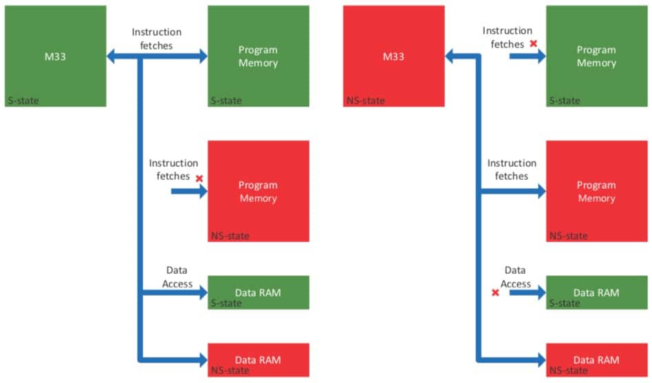 Leveraging Arm Cortex-M33-Based MCUs – Part 2 | DigiKey