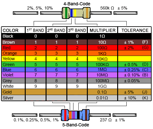 4 band resistor color code calculator and chart digikey electronicsresistor color code chart