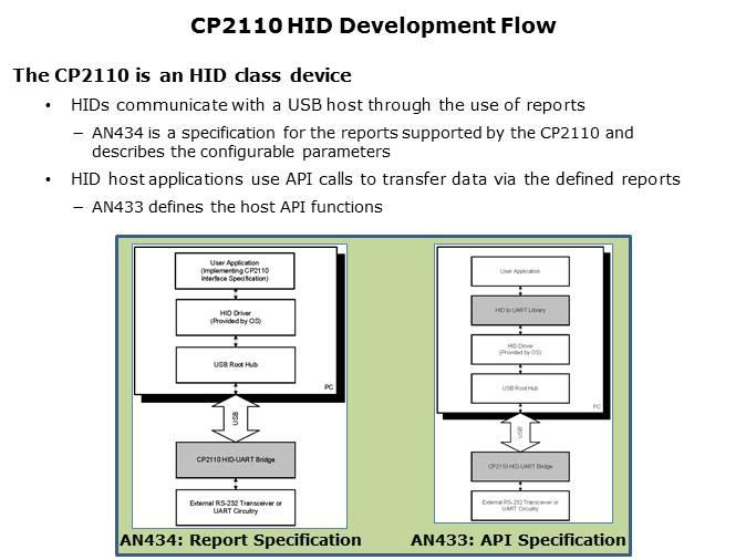 CP21xx USB Bridge - Silicon Labs │ DigiKey