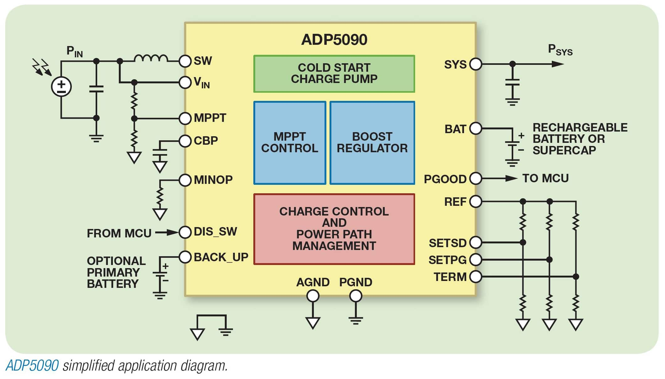 Ultra-Low Power Boost Regulator - Analog Devices | DigiKey