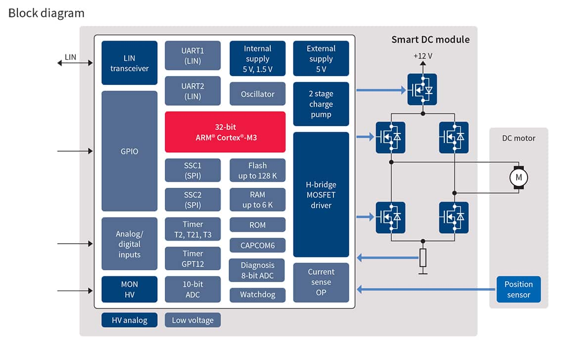 TLE984x Embedded Power IC - Infineon | DigiKey