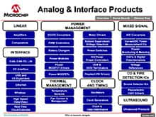 Analog and Interface Treelink Tool