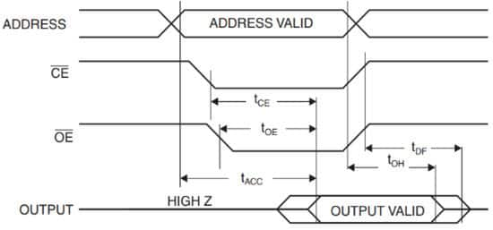 How to Use Parallel EEPROM for Storing Data