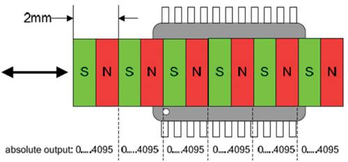 The AS5311 in a linear sensing mode