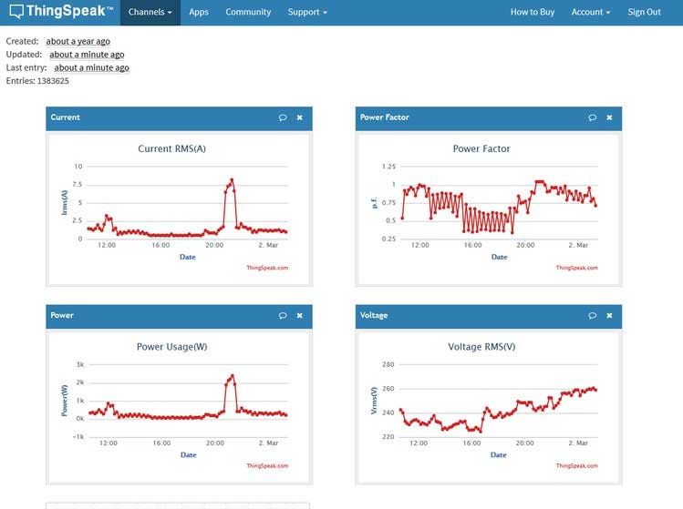 Energy monitoring data log as viewed on Thingspeak