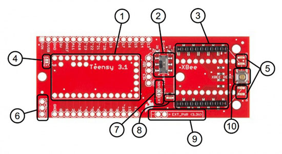Apart from mechanically connecting the The Teensy and XBee, the adapter has  a some features to help you get the most from the hardware.